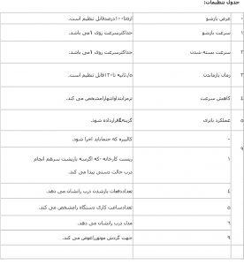 جدول سرویس و تنظیمات سیستم درب اتوماتیک تورمکس 2201